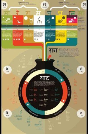 Anatomy of a Hindustani Music Concert